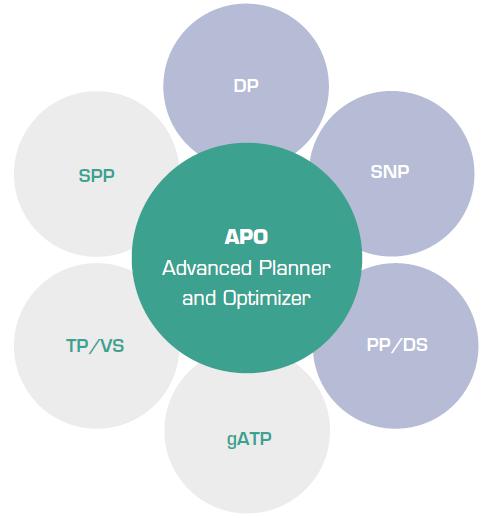 Funktionsbereiche des Advanced Planner and Optimizer