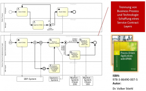 Grafik prozessgesteuerte Anwendung BPMN