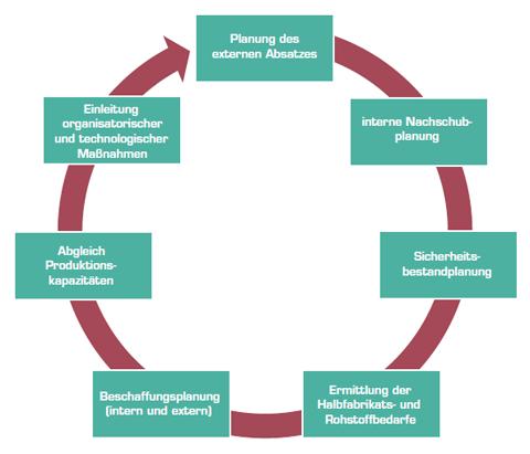 Integrierte Absatz-, Beschaffungs- und Produktionsplanung