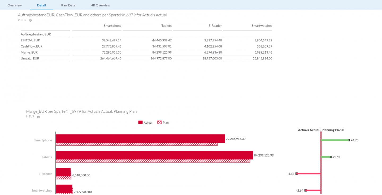 Durch die kombinierte Darstellung von Vergangenheitswerten, aktuellen Ist- und Plan-Zahlen, Prognosen und Simulationen sowie die Anbindung externer Datenquellen wird eine vorausschauende Unternehmenssteuerung sichergestellt.