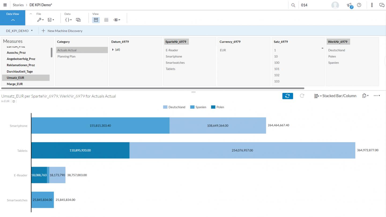 Self-Service-Analysen stellen den Anwender im Mittelpunkt. Durch einfaches Navigieren, Filtern, Drillen und weiterer analytischer Funktionen werden relevante Informationen intuitiv visualisiert.