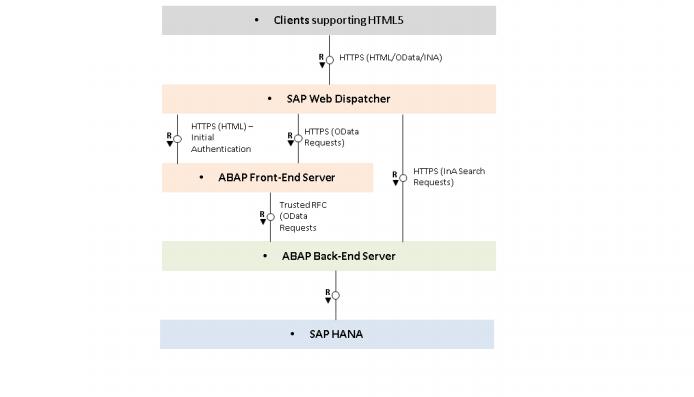 SAP S/4HANA security