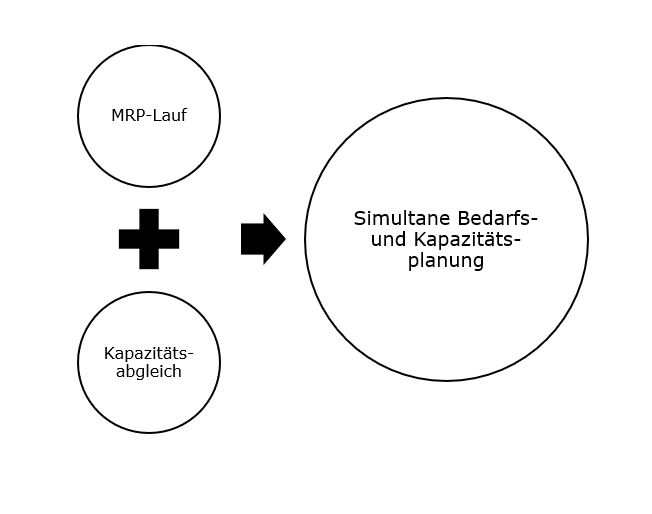 Simultane Bedarfs- und Kapazitätsplanung