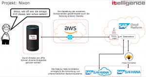 Abbildung zur Architektur der Anbindung der Sprachsteuerung an die SAP-Cloud-Platform und an SAP S/4HANA.