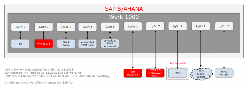 Grafik Stock Room Management im SAP S/4HANA