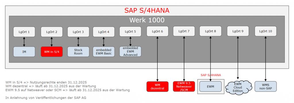 Grafik Stock Room Management im SAP S/4HANA