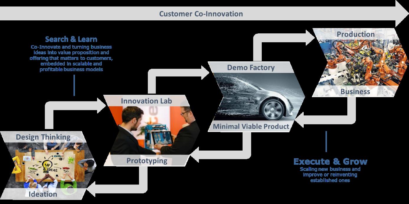 Die vier Stufen der Customer Co-Innovation