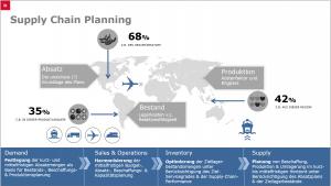 Supply Chain Planing weltweit_2