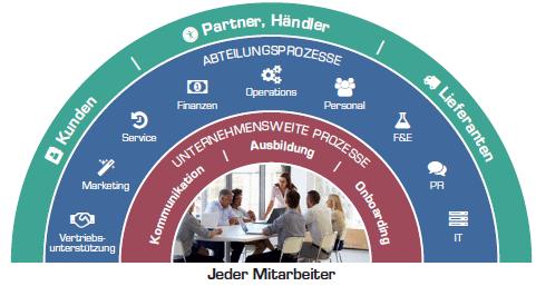 Grafik SAP Jam