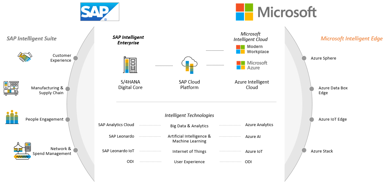 Die Joint Innovation-Plattform; Mircrosoft SAP Embrace Intitiative; SAP on Azure