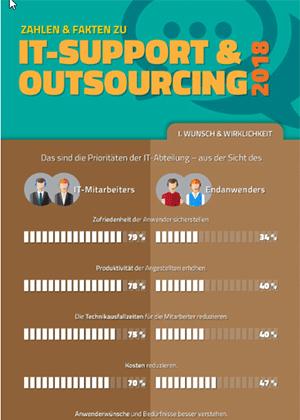 Thumbnail Sybit Infografik SAP Service Cloud