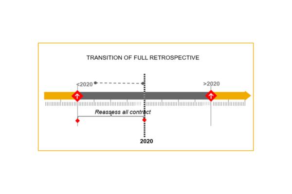 Transition of Full Retrospective - IFRS 16 (PSAK73)