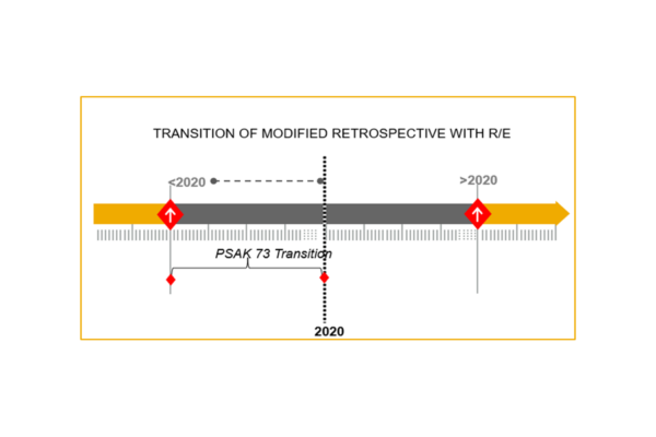 Transition of Modified Retrospective with R/E - IFRS16 (PSAK73)