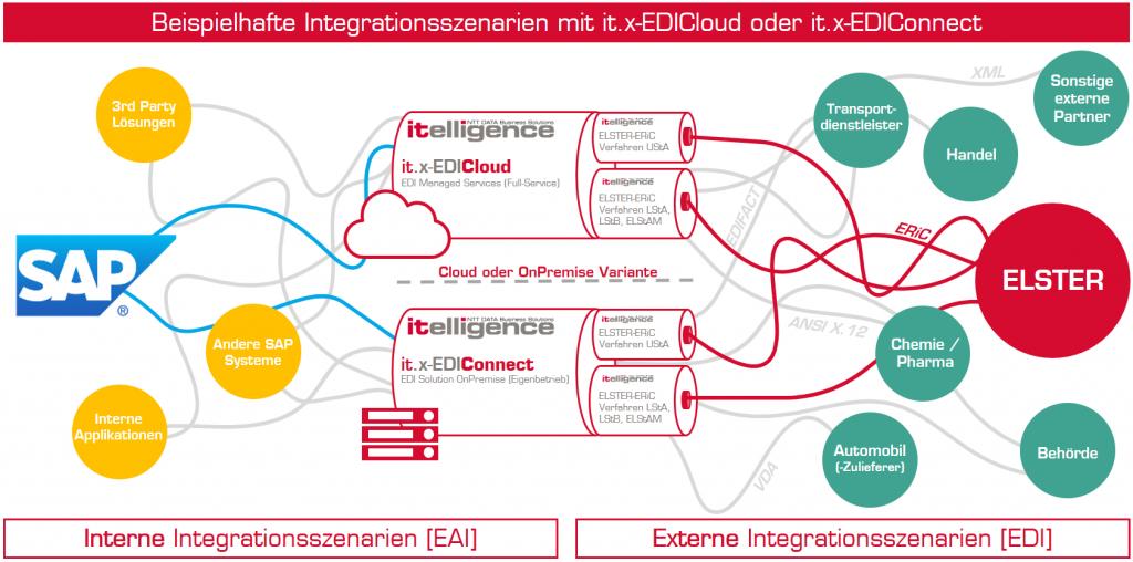 """Tschüss SAP Business Connector (SAP BC) – oder: Wie binde ich in Zukunft die neue ELSTER-Schnittstelle """"ERiC"""" und andere Schnittstellen an? – Abbildung 1"""