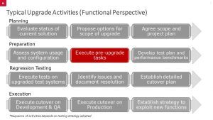 Typical Upgrade Activities (Functional Perspective)