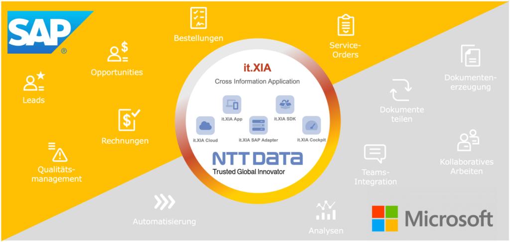 it.XIA Cross Information Application