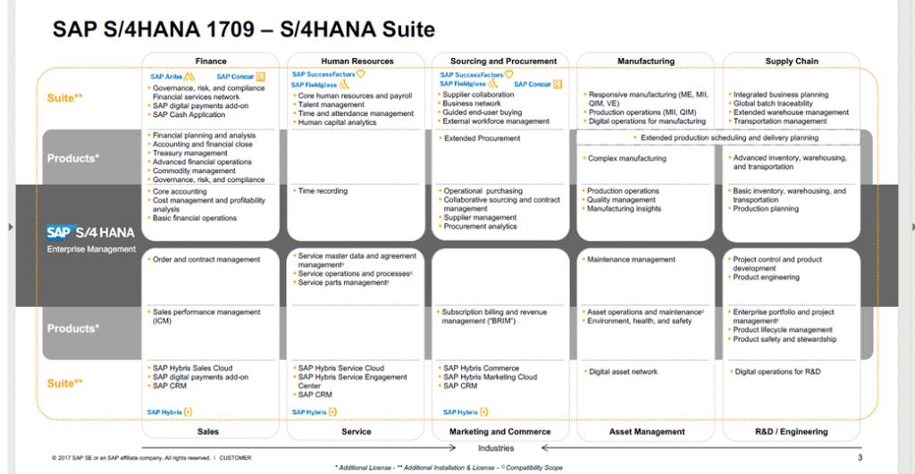 SAP S/4HANA 1709 Business Suite Übersicht