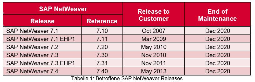 SAP Process Orchestration – Support-Ende von SAP NetWeaver