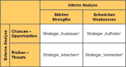 Grafik: Die SWOT-Analyse zur Unternehmensplanung