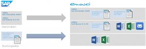 Abbildung 2: Beispielhafter Aufbau einer Geschäftspartnerakte in enaio® aus SAP-Stammdaten