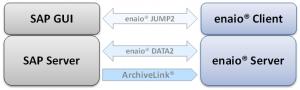Abbildung 1: Schema der Schnittstellen zwischen SAP und enaio®