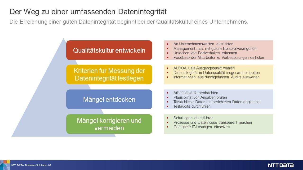 Abbildung 3: Datenintegrität von der Strategie zur Umsetzung