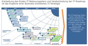 Grafik1 aus Webinar: Von der Geschäftsstrategie zur IT-Roadmap_Abb1