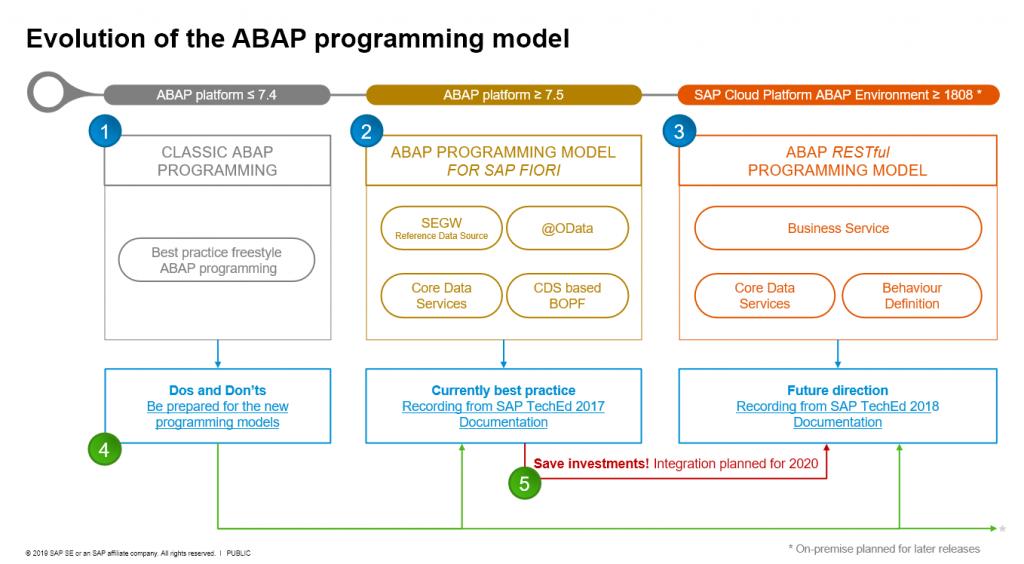 abap-program-gelisimi