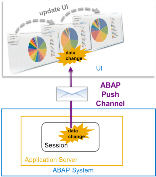 ABAP Channels