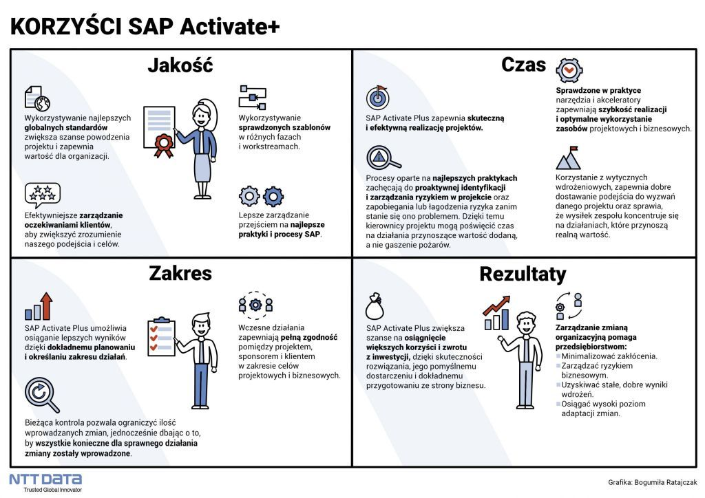 SAP Activate Plus_Benefits