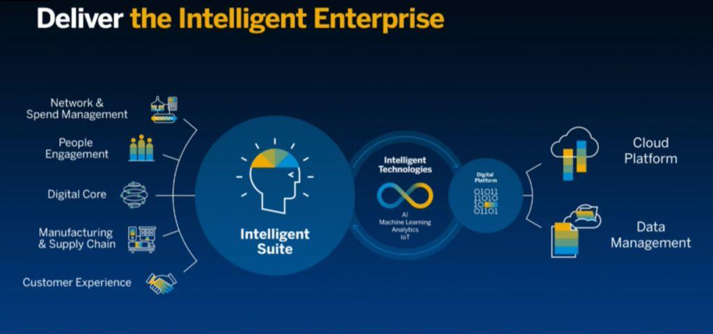 Best of Breed Digital Supply Chain : l'Entreprise Intelligente