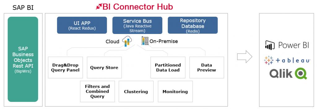 bi-connector-hub-2