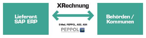 Grafik: Verschiedene Wege stehen zur Übertragung der XRechnung zur Verfügung, zeitgleich tritt ZUGFeRD 2.1 in Kraft