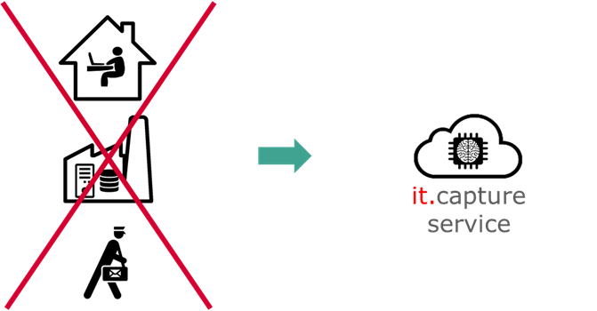 Automatisierte Dokumentenerfassung: So halten Sie Ihre wichtigsten Geschäftsprozesse auch remote aufrecht