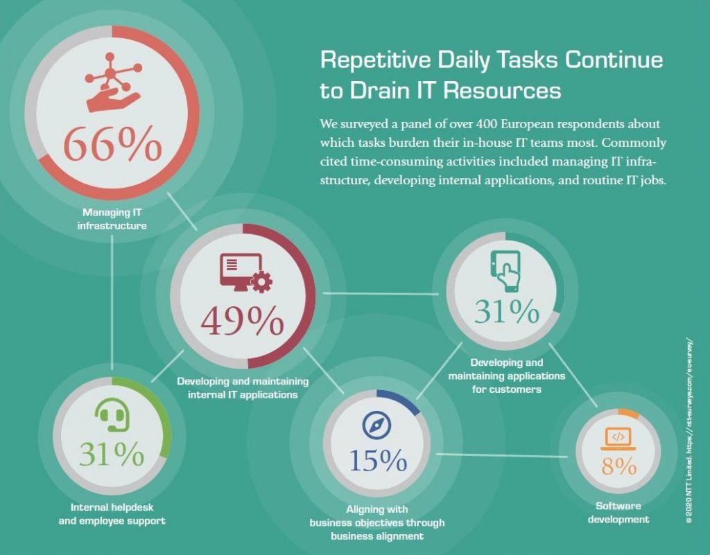 Ressources Informatiques mobilisées – Les Services de Gestion des Applications sont essentiels pour libérer des ressources internes