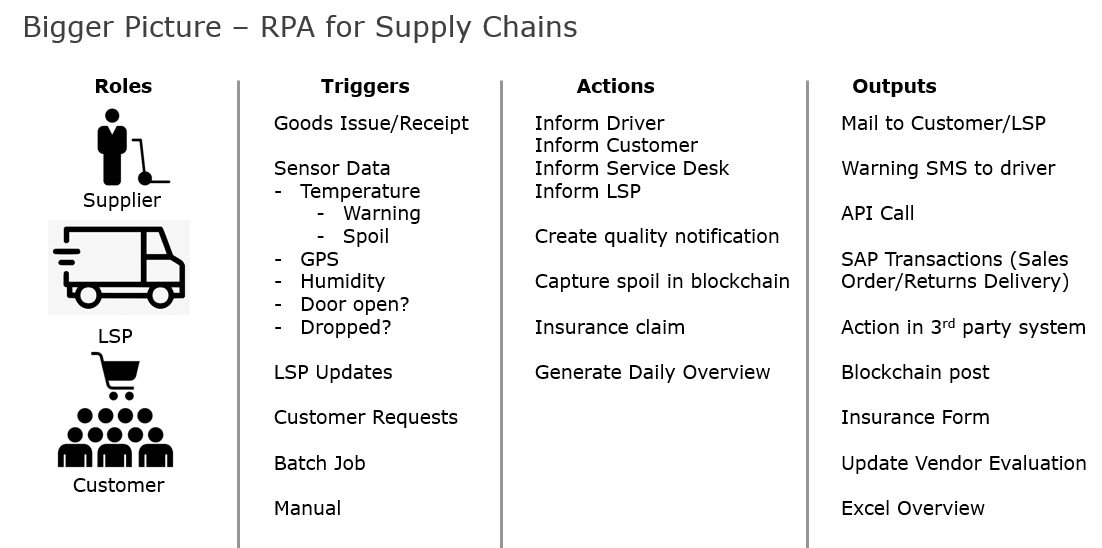 In supply chains, RPA can be used in a variety of ways. A few ideas are shown here
