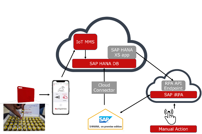With this use case architecture, we won the SAP COIL iRPA Hackation award 2020