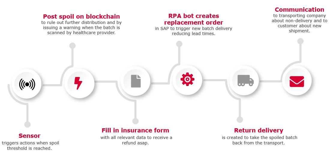 From sensor to driver: RPA bots automatically trigger a pre-defined set of actions