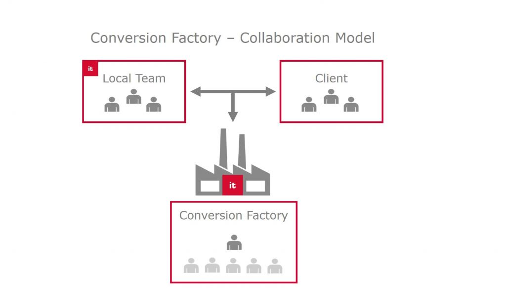 The Conversion Factory supports local teams as they help clients convert to SAP S/4HANA