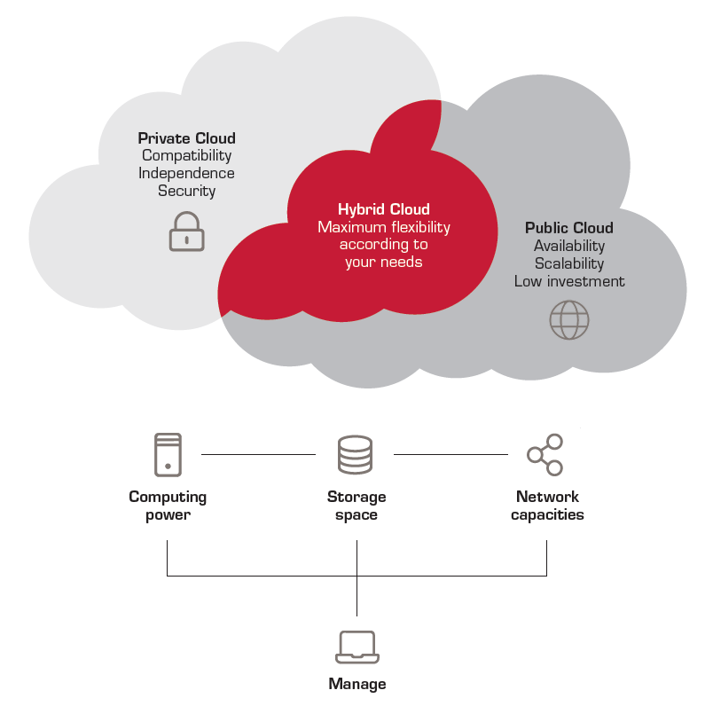 The architecture of a hybrid cloud