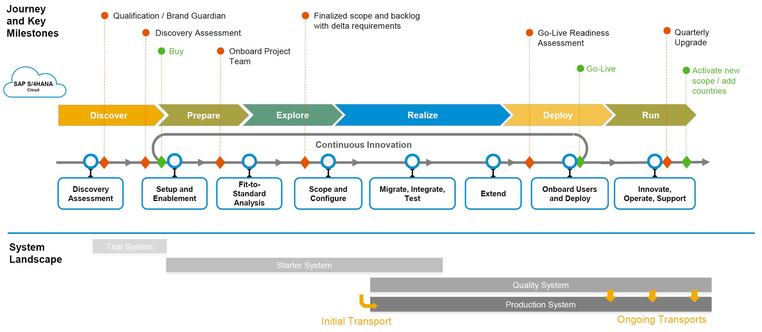 Die Sechs Phasen in der SAP Activate Methode