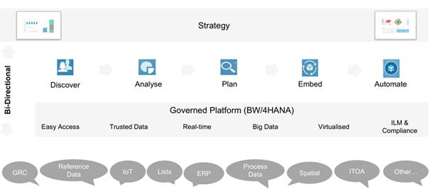 veri-ambarı, iş-zekası, BW/4HANA, SAP, HANA, big-data, 4HANA, sap-bw/4hana, sap-bw-4hana,