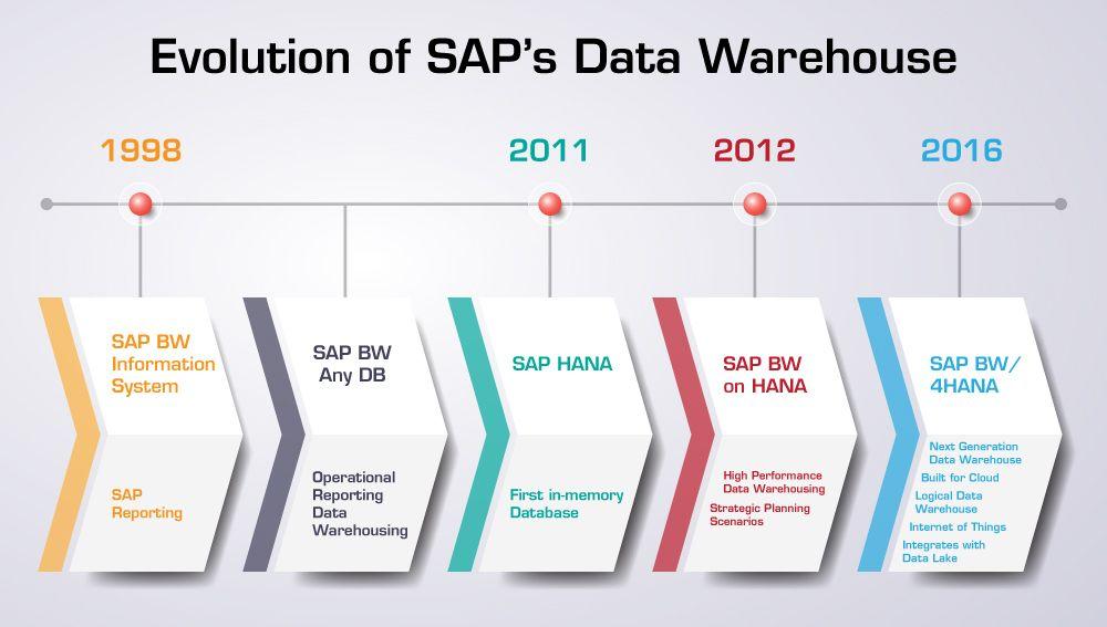 SAP BW4HANA'nın Evrimi