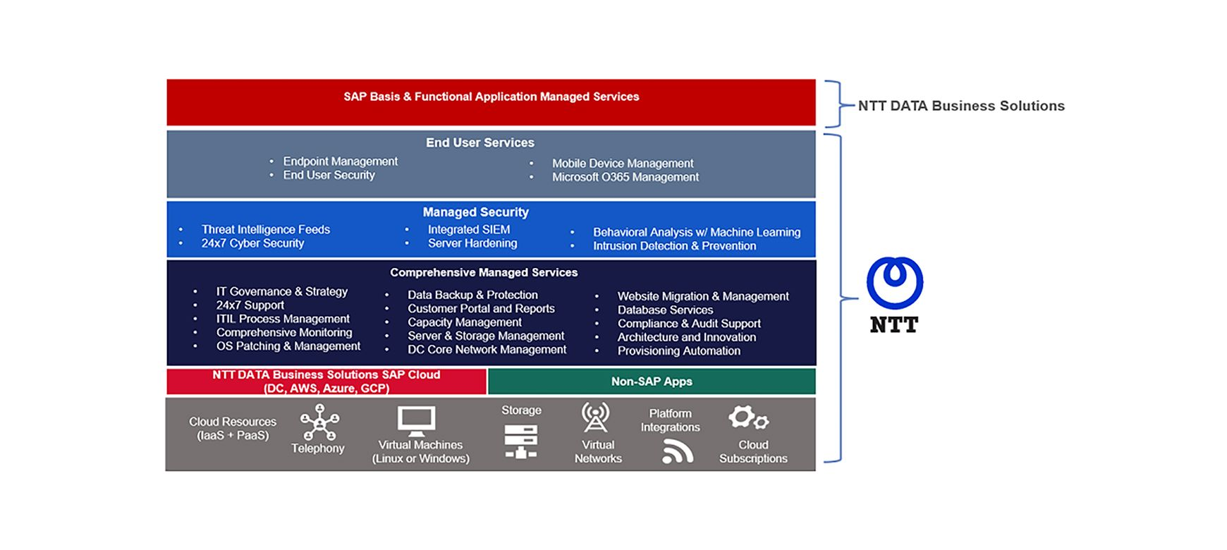 Comprehensive managed services and ITO services