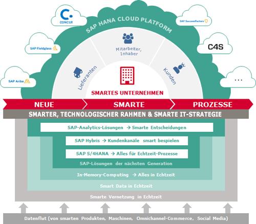 Grafik Das Smarte Unternehmen