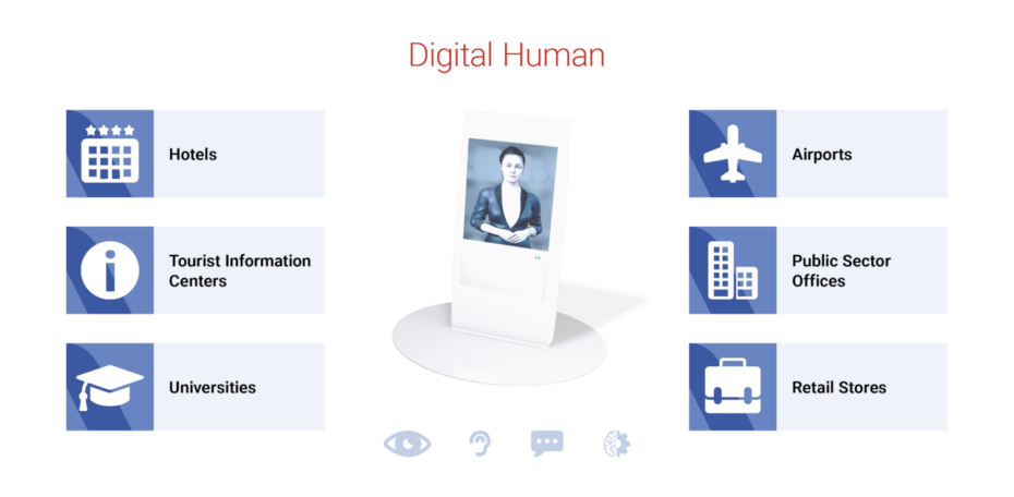 Graphic about application areas of digital humans