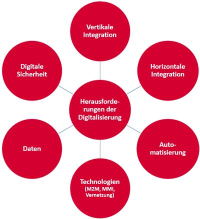 Grafik Herausforderungen der Digitalisierung in der diskreten Fertigung - IoT