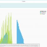 E-Mobility Charts