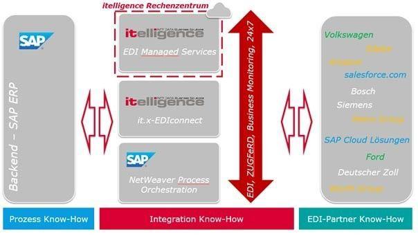 EDI-Lösungen der itelligence