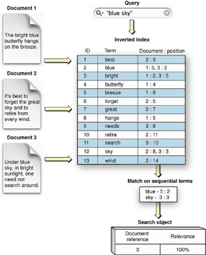 elasticsearch-query